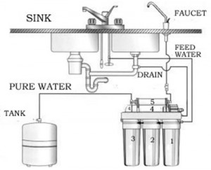 Home Water Treatment System Reverse Osmosis Installation